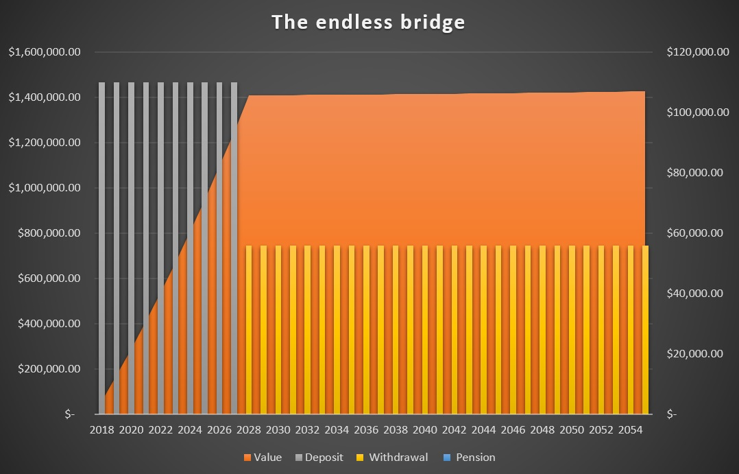 endless_bridge