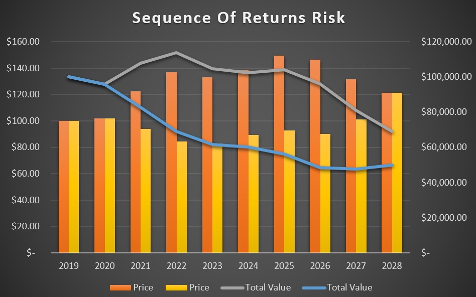 sequence-of-returns-risk